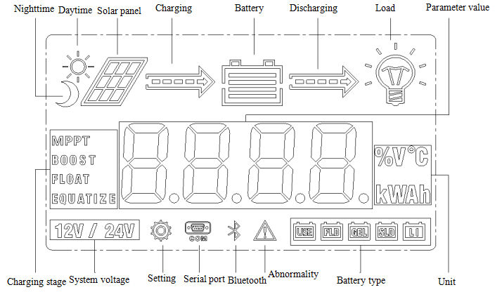 Temank, Solar Charge And Discharge Controller, ML2420, 12V/24V, 20A, Solar Charge Controller