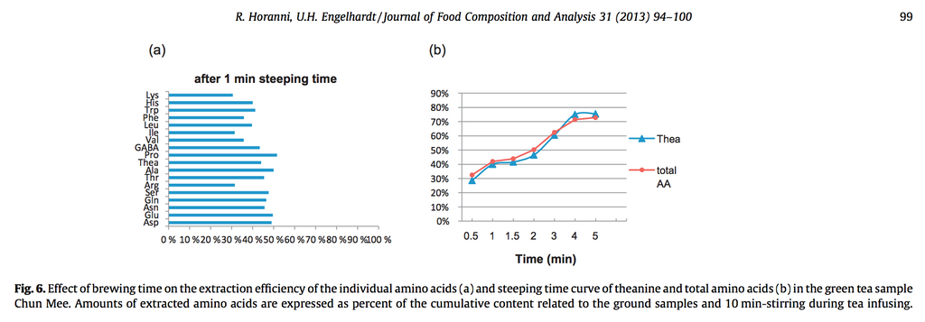 amino acid journal of food composition and analysis