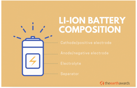 lithium ion battery composition how are they made how do they work