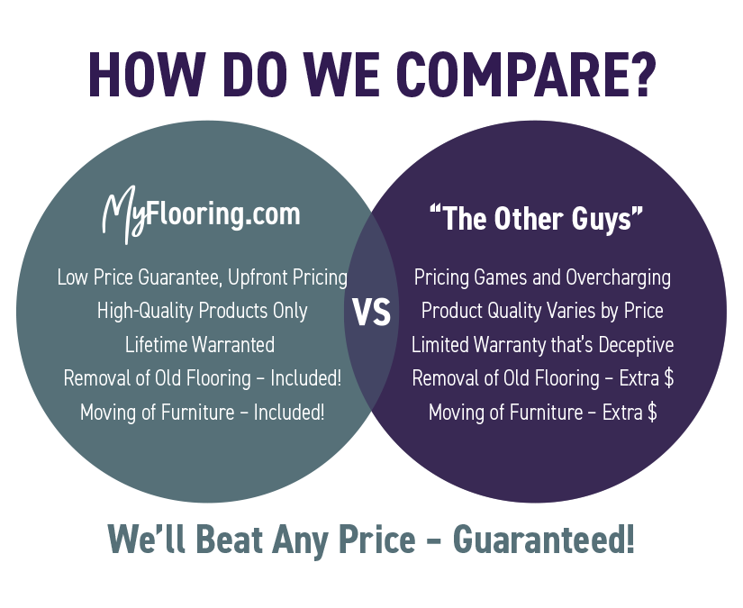 MyFlooring vs the others