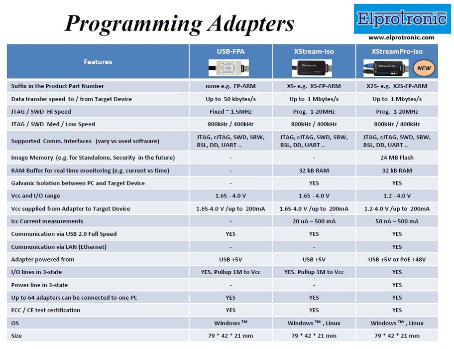 Flash Programmer Comparative Chart