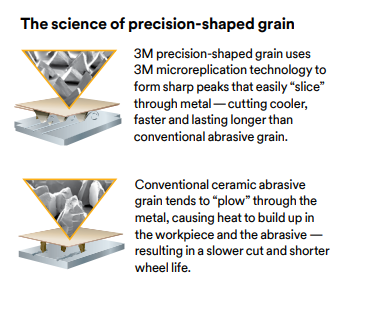 Cubitron vs Conventional Ceramic Abrasive grain
