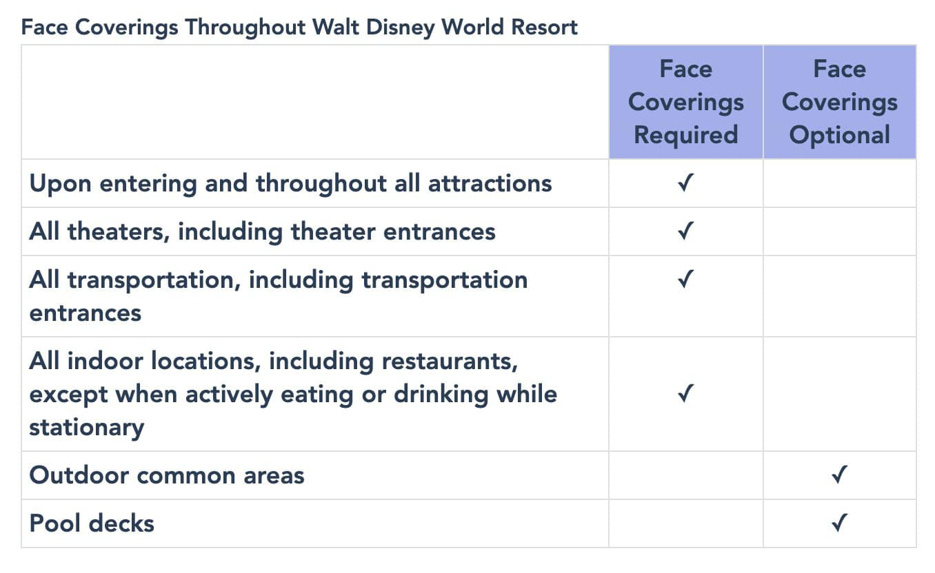 Disney World face mask requirements