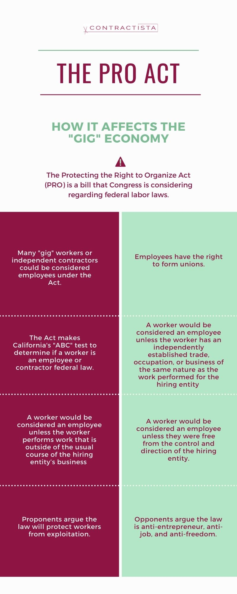 PRO Act affects independent contractors