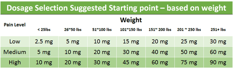 CBD Oil Dosage based on body weight