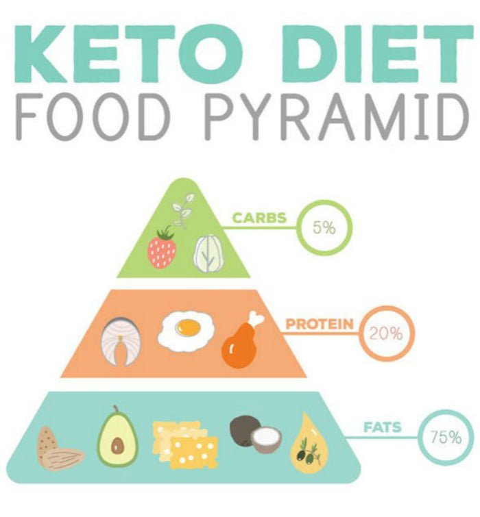 Best Ideas for Keto Diet Dinners