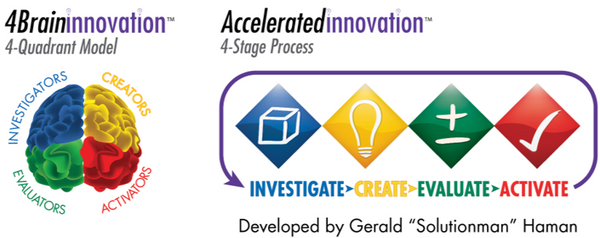 4 Quadrant Model 4 Stage Innovation Process