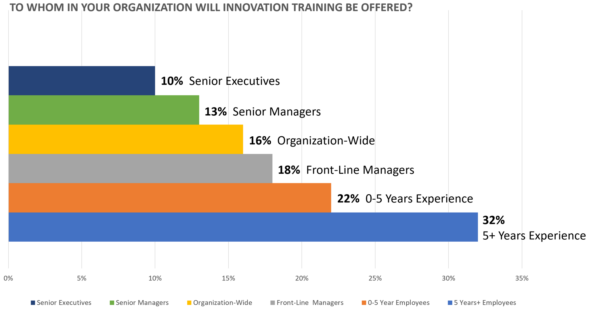 Innovation Training Plans Survey Question 2 Results SOLUTIONSpeople.com
