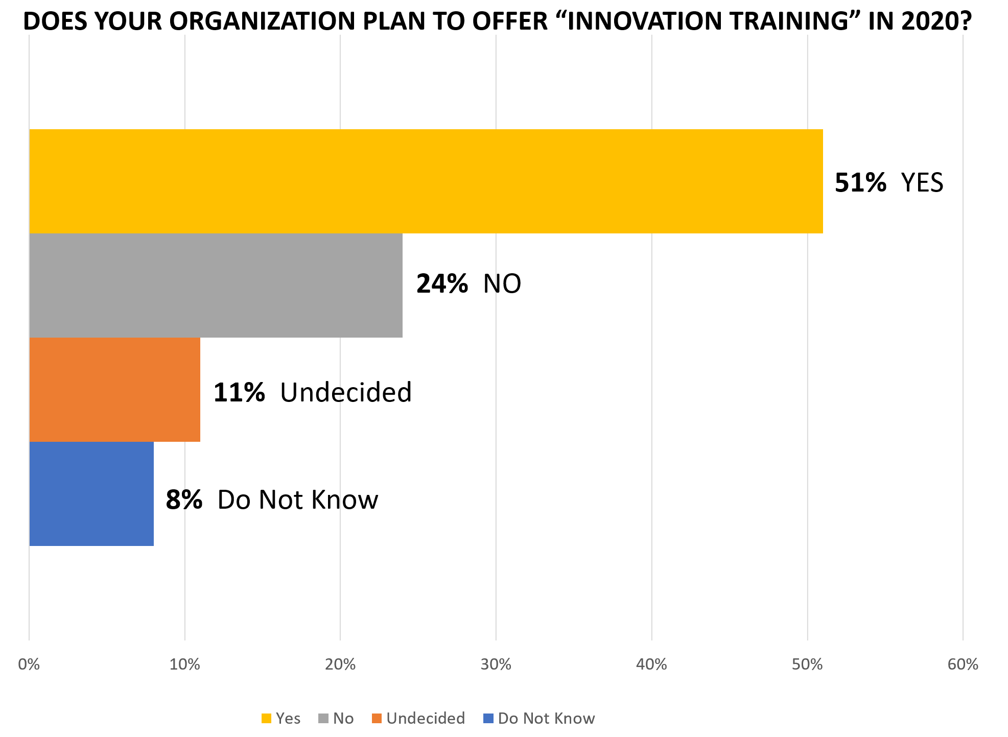 Innovation Training Plans Survey Question 1 Results SOLUTIONSpeople.com