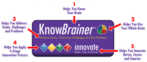 KnowBrainer™ Thinker Tool to Inspire Brainstorming, Creativity and Innovation - SOLUTIONSpeopleSTORE