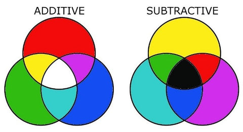 Additive vs. Subtractive Colour Wheel