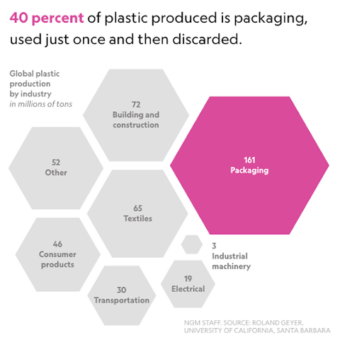 40 percent of plastic is used for packaging then trashed | PATHWATER