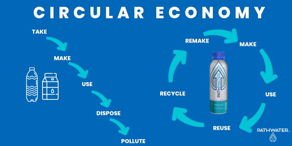 Aluminum Reusable Bottles are the Best Option for a Circular Economy | PATHWATER