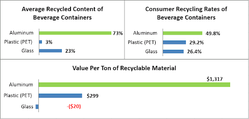 Aluminum the most sustainable beverage packaging | PATHWATER