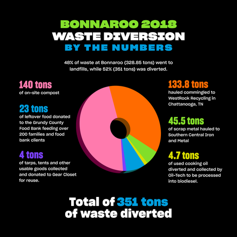 BonnarooWaste Diversion Report 2018 | PATHWATER