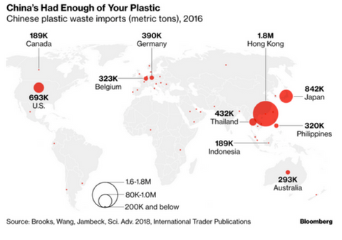 China's had enough of the world's single-use plastic trash infographic. PATHWATER