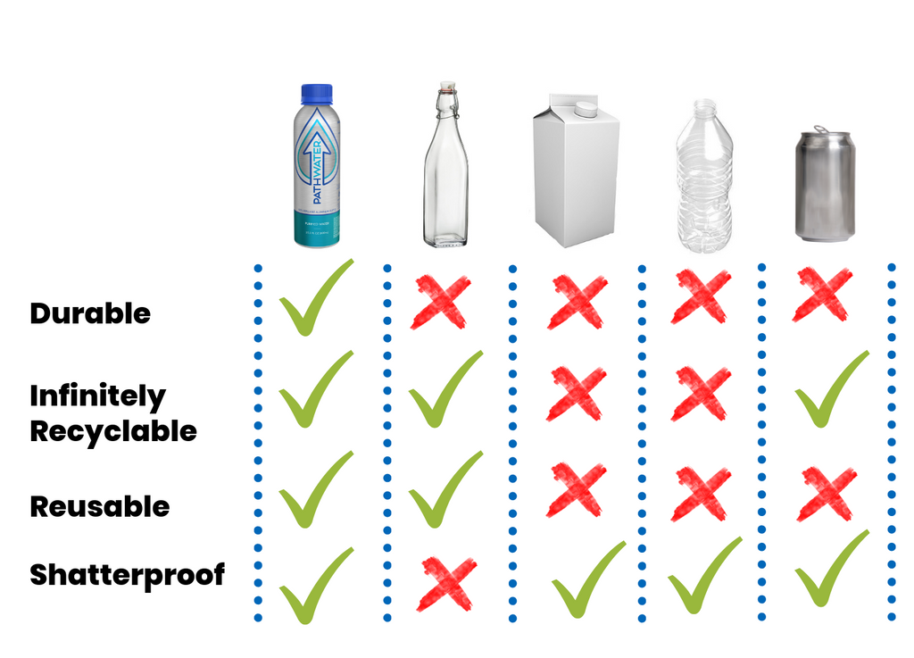 comparing beverage packaging | PATHWATER