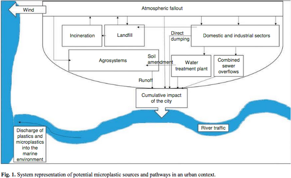 Diagram showing plastics long endless travel and life cycle | PATHWATER