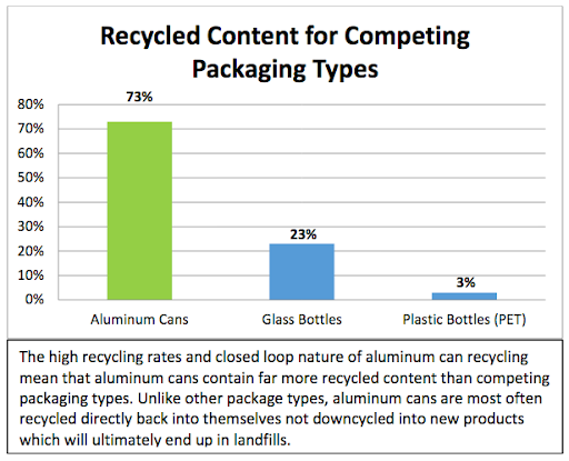 High recycling rates and closed loop nature of aluminum | PATHWATER