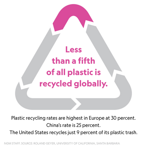 Less than 1/5 of plastic gets recycled globally | PATHWATER
