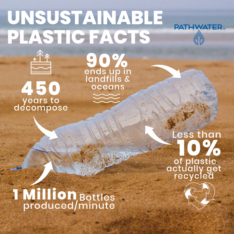 UNSUSTAINABLE PLASTIC FACTS | PATHWATER