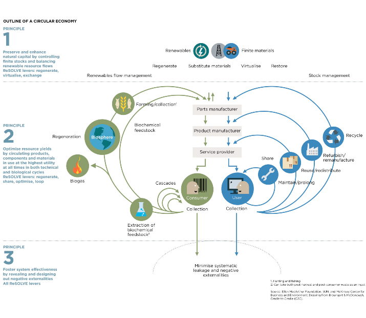 Outline of a circular economy | PATHWATER