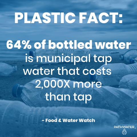 64% of bottled water is municipal tap water that costs 2,000x more than tap.