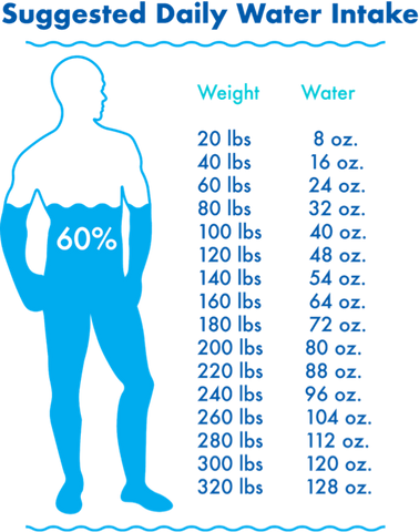 How Much Water Should You Drink? PATHWATER suggested daily water intake infographic