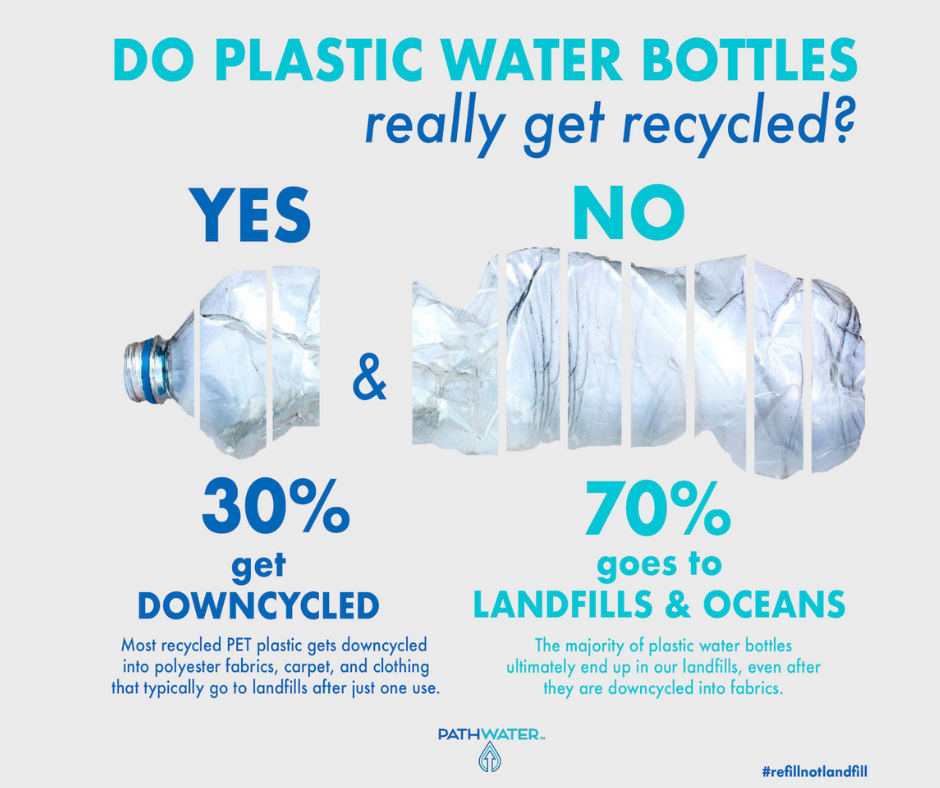Plastic doesn't recycle; it downcycles | PATHWATER plastic facts