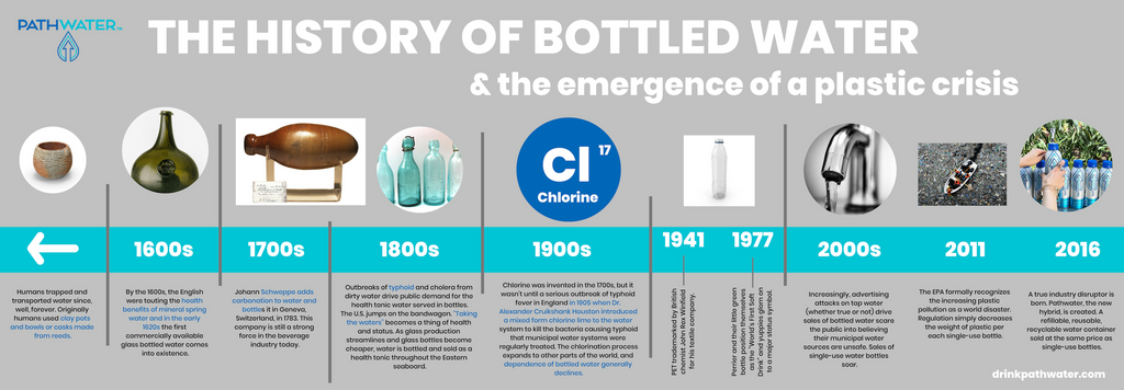 The History of Bottled Water | PATHWATER | infographic | timeline