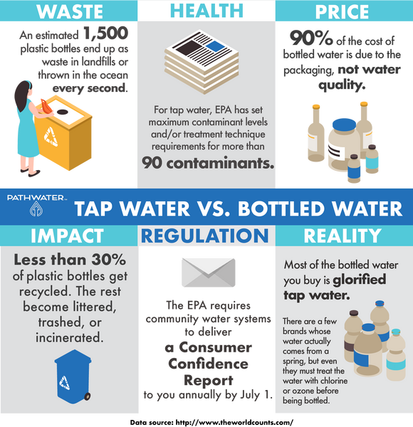 What's the Difference Between Bottled Water and Tap Water? | PATHWATER