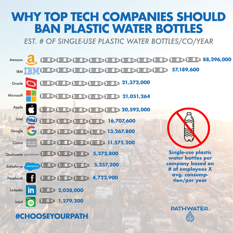 Why top tech companies should ban single-use plastic water bottles | PATHWATER