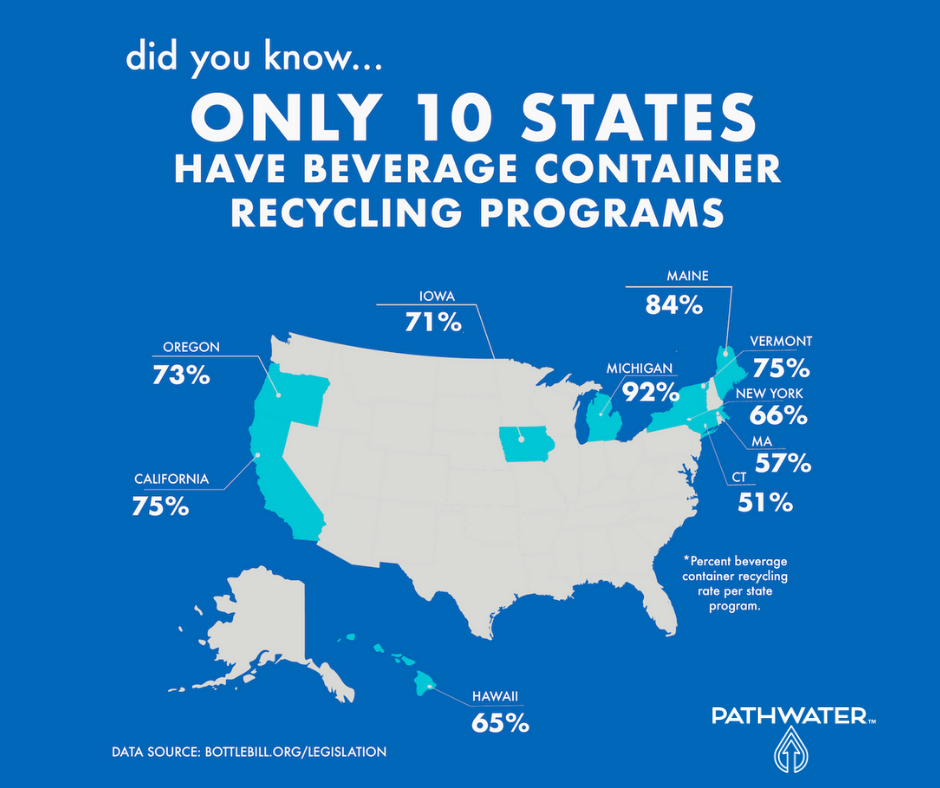 There are 40 States that Lack Recycling Incentive Programs | PATHWATER