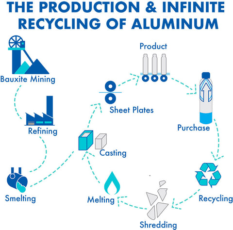 The production and infinite recycling of aluminum | PATHWATER