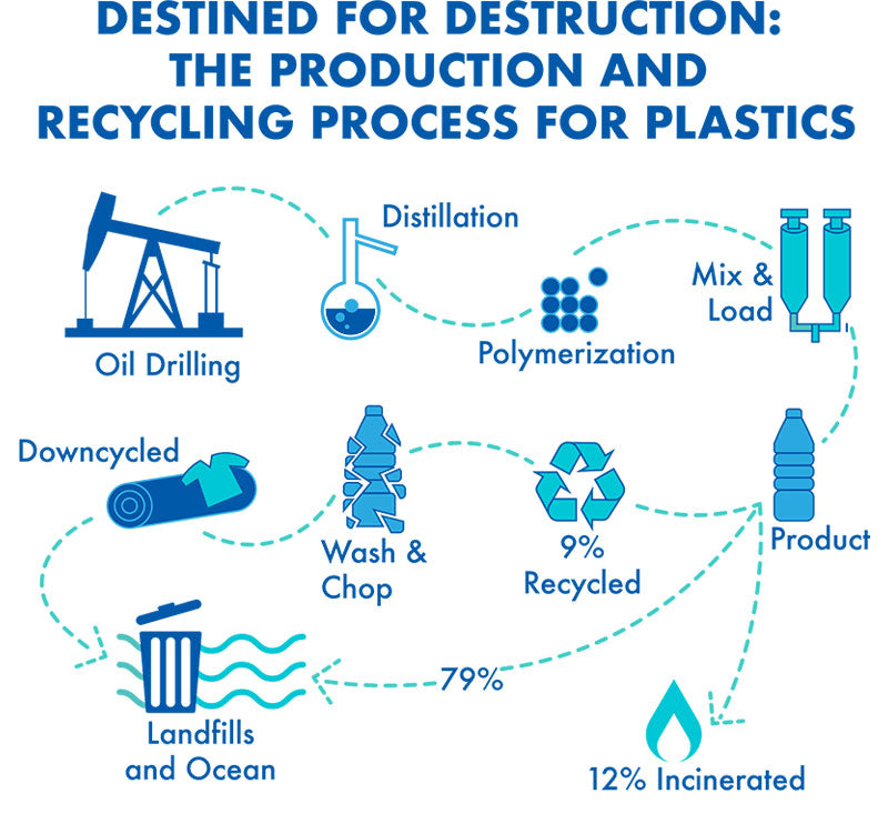 The production and recycling process for plastics | PATHWATER