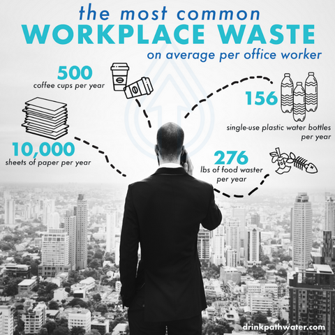 the most common workplace waste on average per office worker | PATHWATER