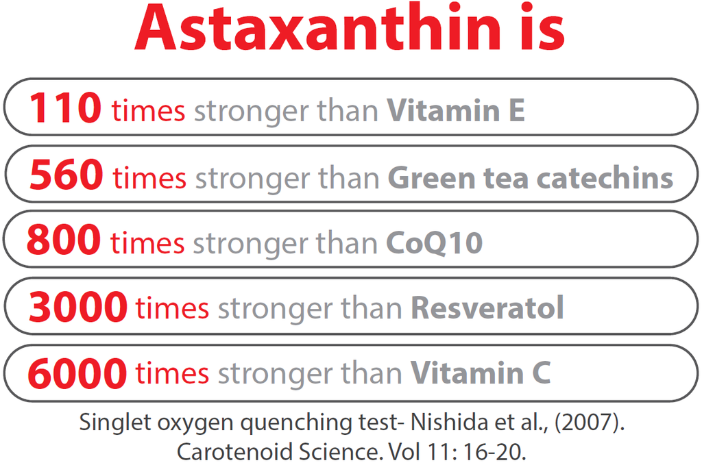 astaxanthin is 110 times stronger than vitamin e, 500 times stronger than green tea catachins, 800 times stronger than CoQ10, 3000 times stronger than resveratol, 6000 times stronger than vitamin C