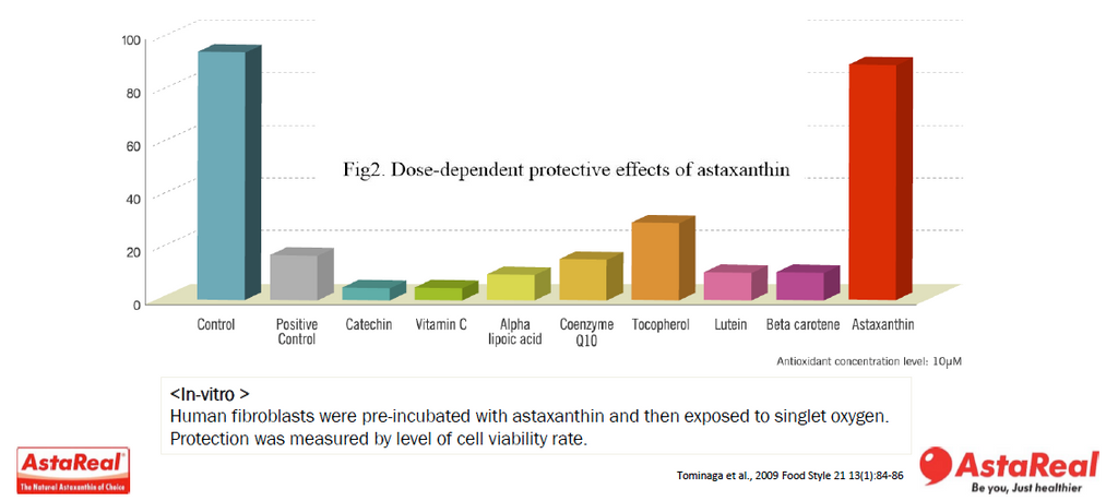 astaxanthin clinically studied and compared to other antioxidants
