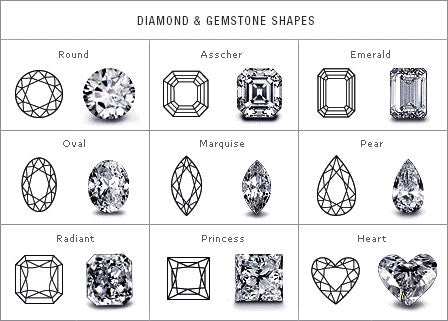 Diamond and Gemstone Cuts