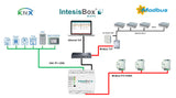 Intesis Modbus to KNX Gateway