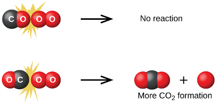 Molecular orientation in collision theory