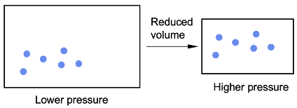 Effect of pressure or volume on collision rate between molecules