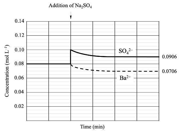 Common Ion Effect: changes in ion concentration
