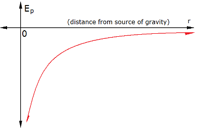 HSC Physics – How gravitational potential energy varies with radius