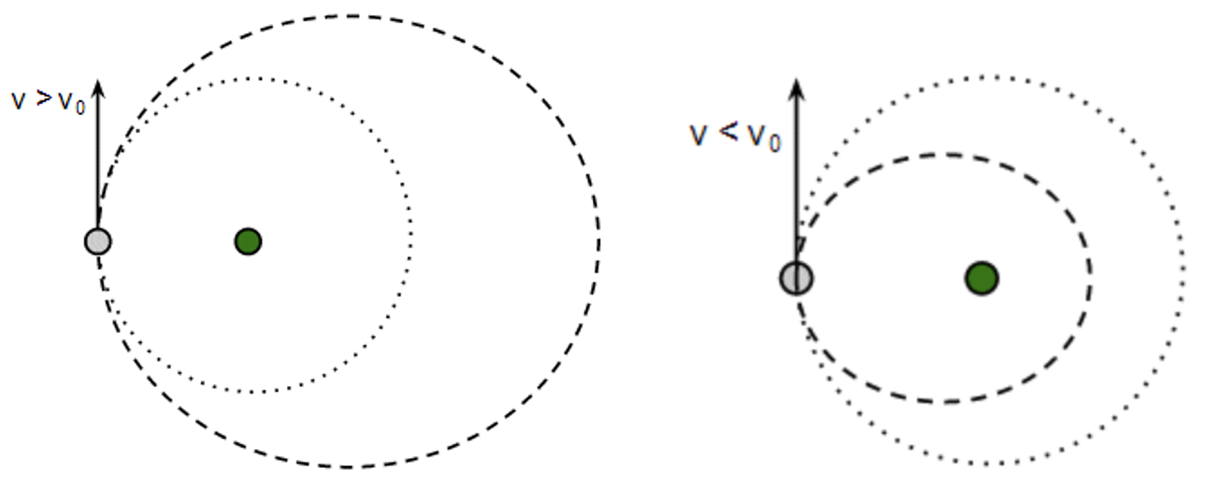 HSC Physics – Effect of changes in orbital velocity