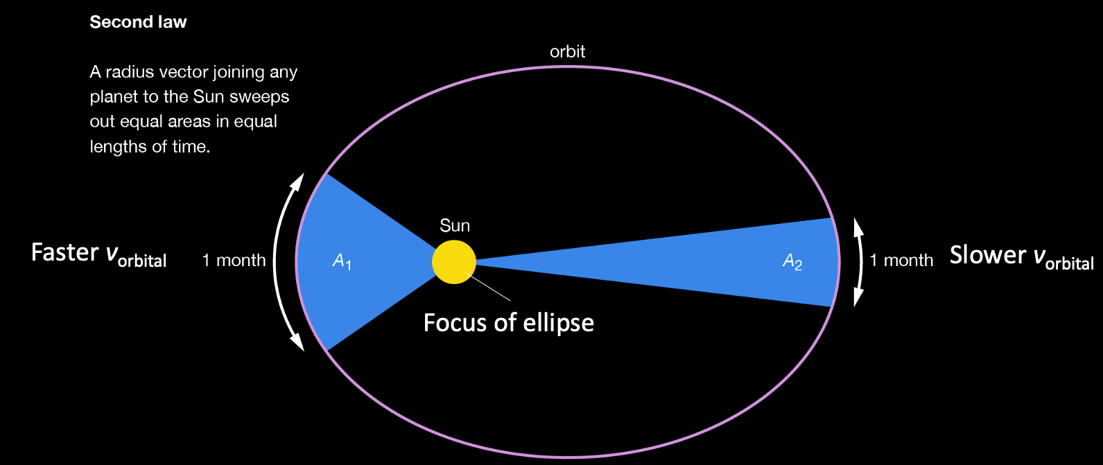 HSC Physics – Kepler's laws of planetary motion