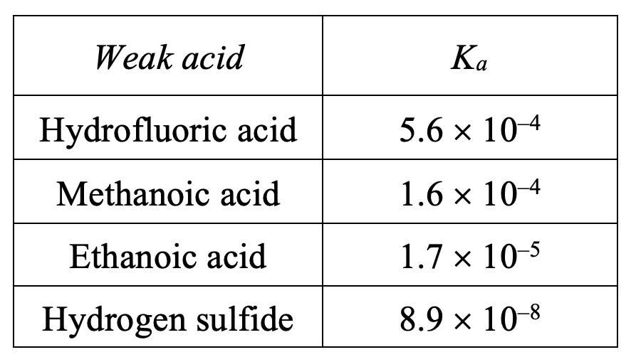 Examples of weak acids and their Ka values