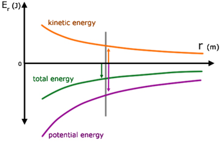 HSC Physics – Energy Changes in Space