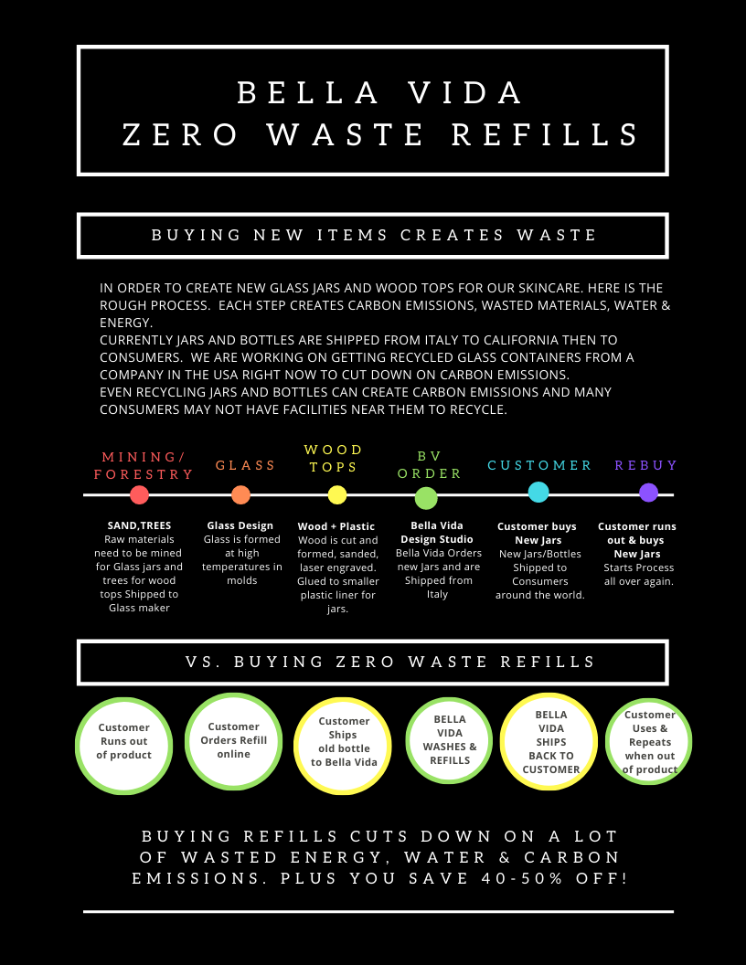 BELLA VIDA SB Zero waste refill program explained. save the planet and save money too.