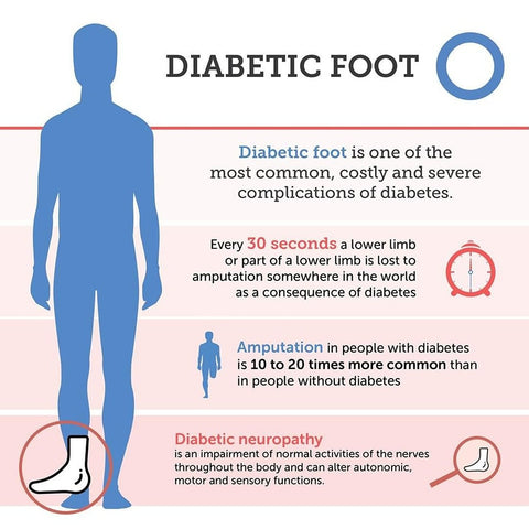 Diabetic foot issues